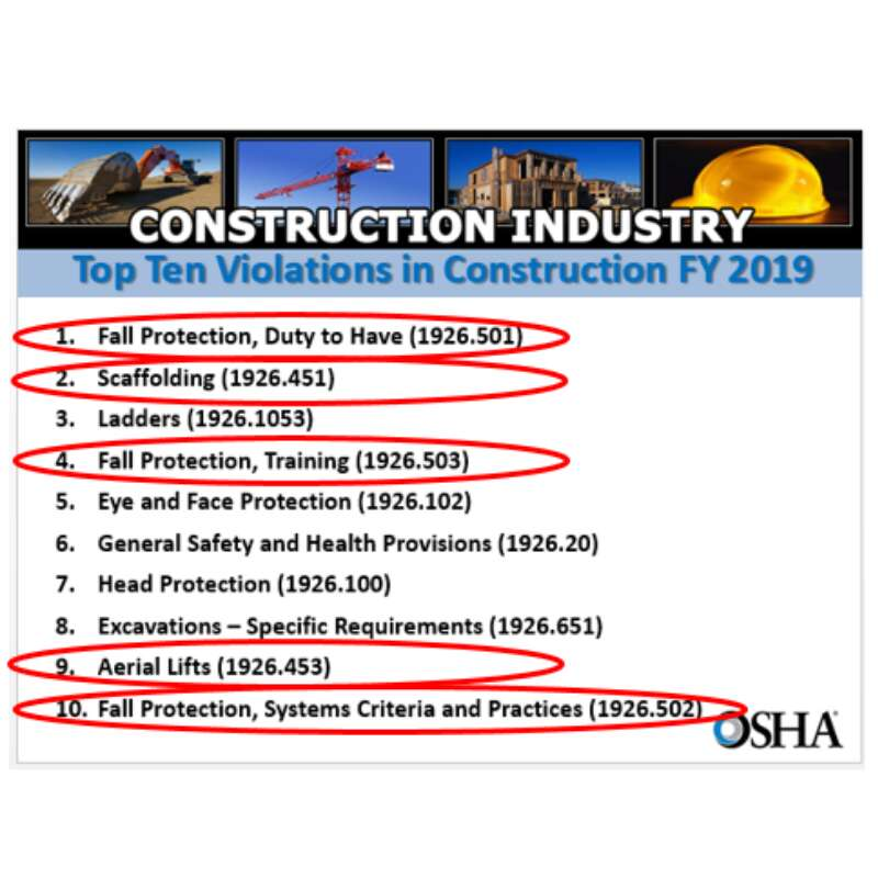 Construction Industry Violations